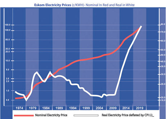 Eskom driving South Africa out of business