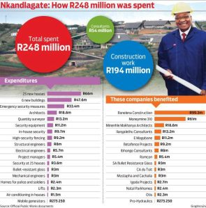 NKANDLAGATE: How R 248 Million (of YOUR Tax monies) was spent!