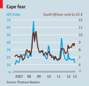 The rand is no longer a reliable gauge of global risk appetite